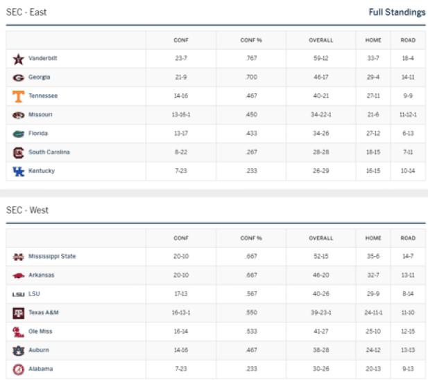 2020 SEC Baseball Projected Standings