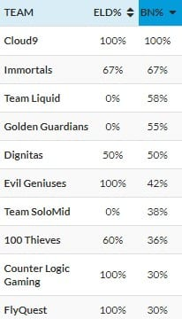 Immortals have strong Baron and Elder control stats.