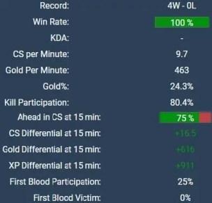 Zven Stats via Games of Legends