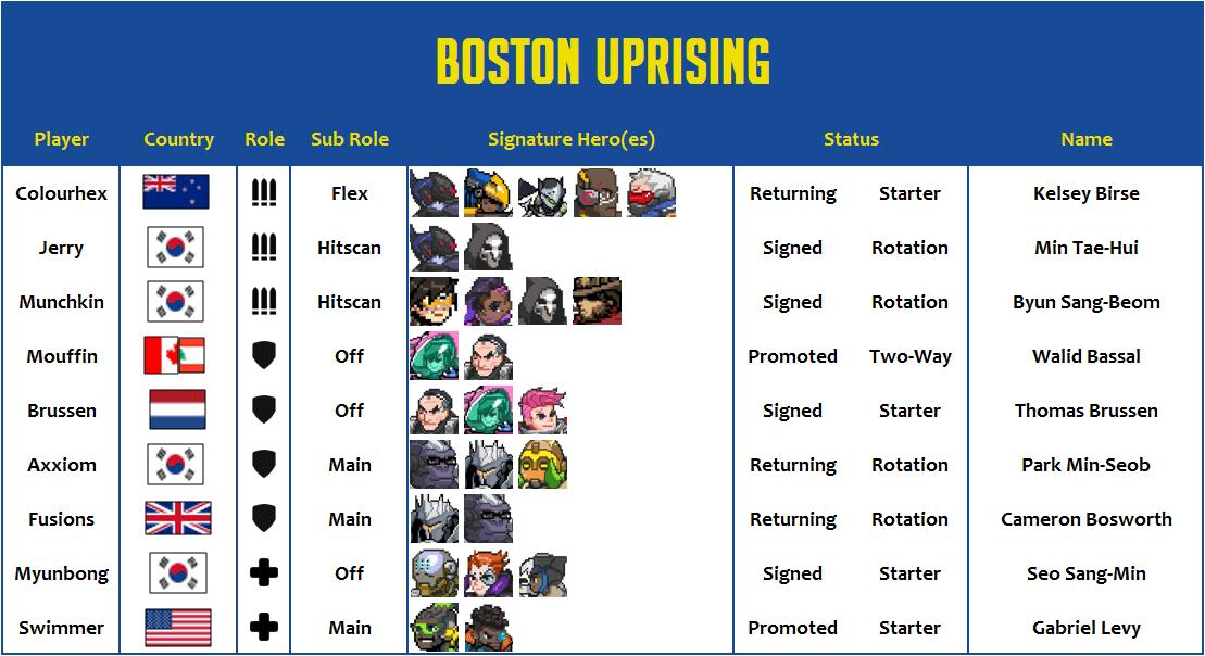 Boston Uprising 2020 Roster