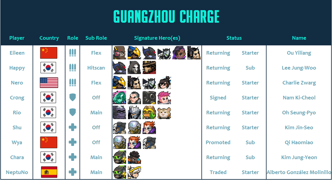 Guangzhou Charge 2020 Roster