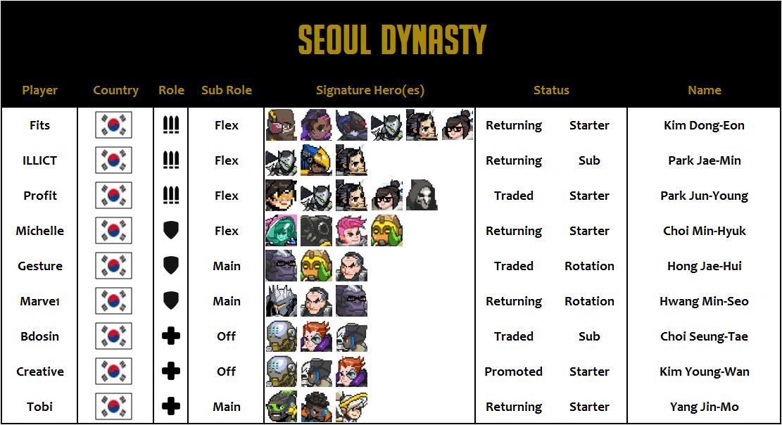 Seoul Dynasty 2020 Roster