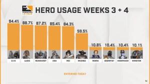 week 5 hero pool owl