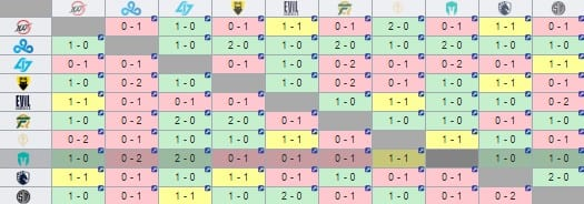 Immortals' win-loss record against each LCS team.