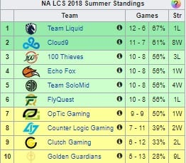 OpTic Gaming missed playoffs in Summer 2018, despite having a 9-9 record.