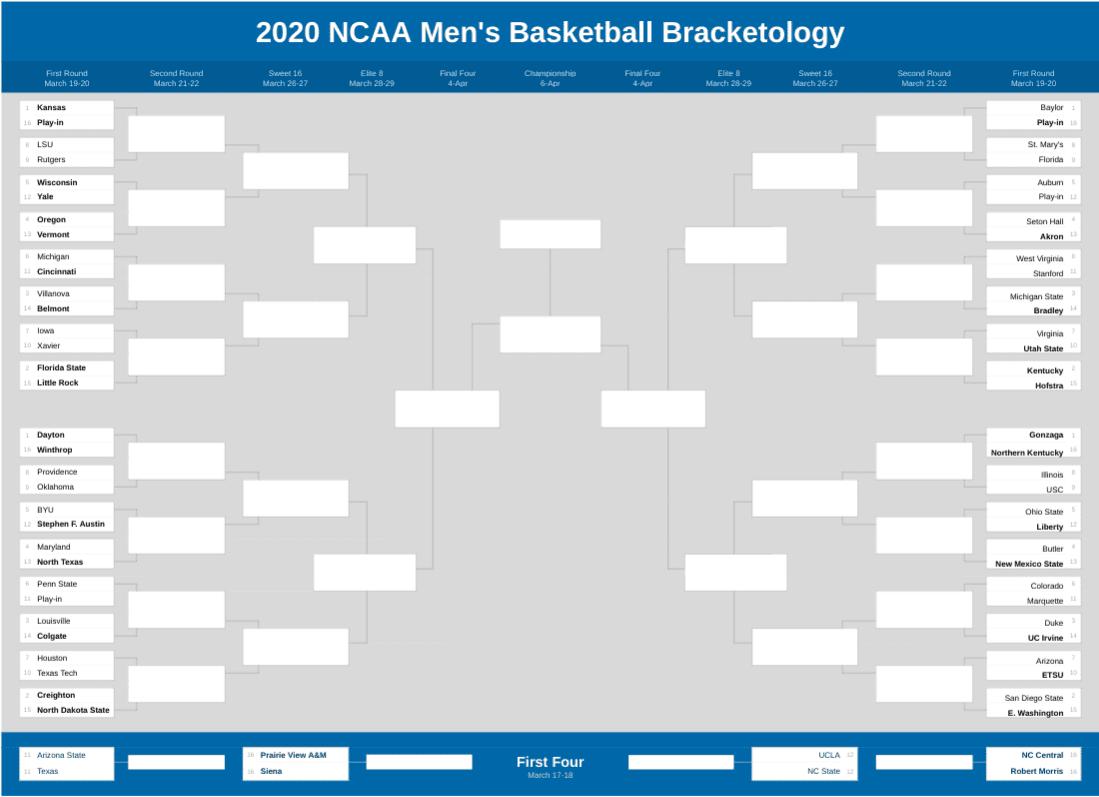 2020 NCAA Tournament Bracketology March 11