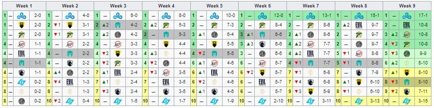 Immortals' week-to-week cumulative results for 2020 LCS Spring Split.