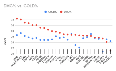 Damage share versus Gold Share among Academy League players.