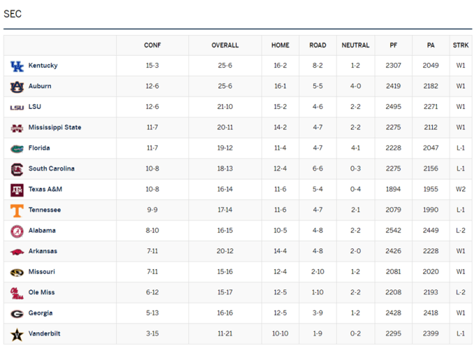 2020-2021 SEC Basketball Projected Standings