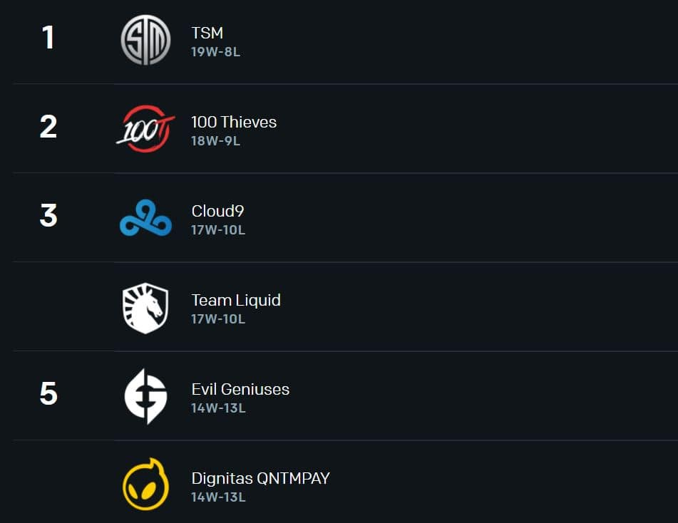 Team Liquid is holding onto third place after Week 3 of Summer Split.