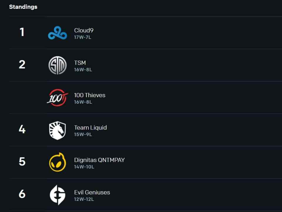 Team Liquid sits in fourth place after Week 2 of LCS Summer Split.