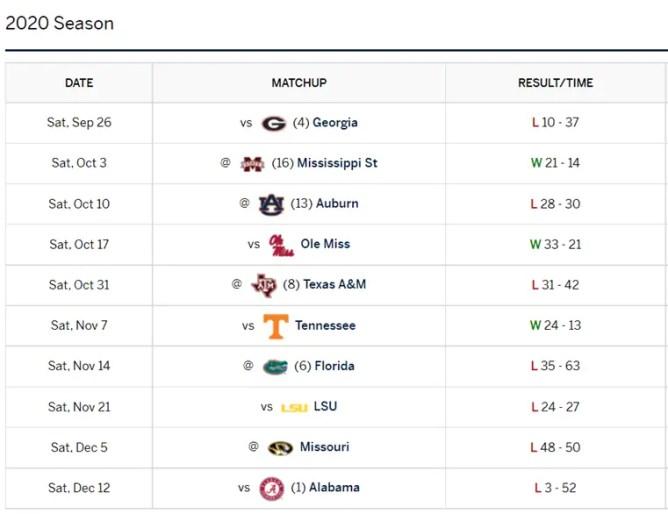 2020 SEC Football Preview: Arkansas Razorbacks