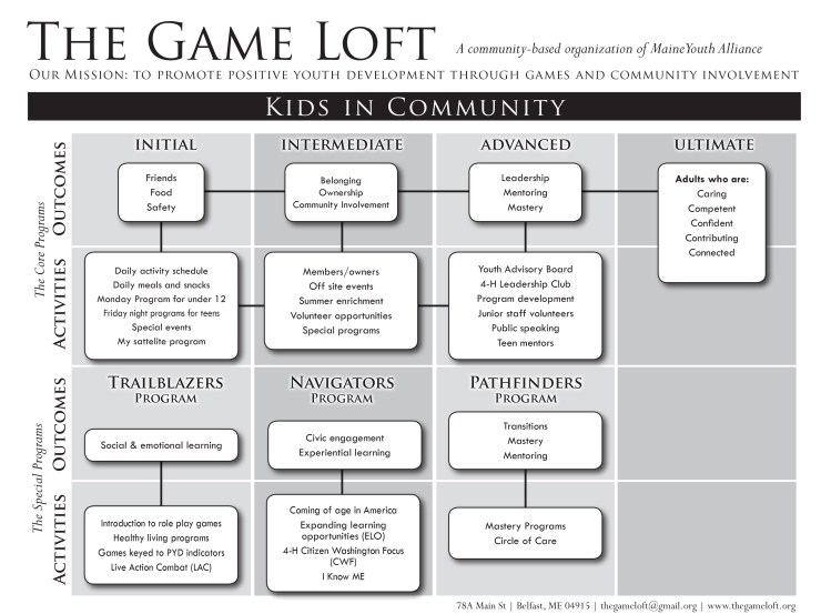 Game_Loft_logic_model