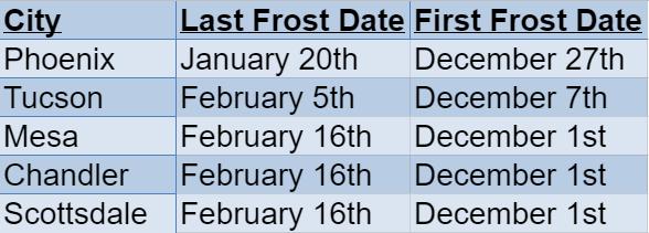 Arizona Frost Dates