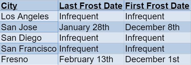 California Frost Dates