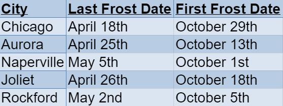 Illinois Frost Dates