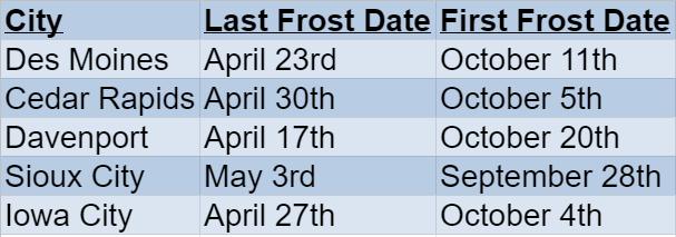 Iowa Frost DAtes
