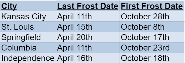 Missouri Frost Dates