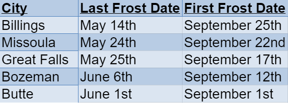 Montana Frost Dates