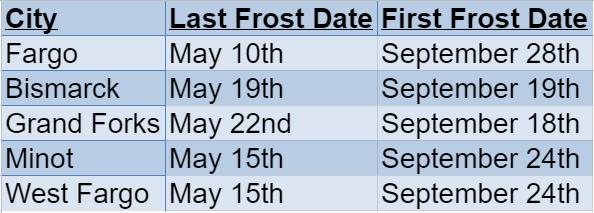 North Dakota Frost Dates