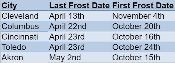 Ohio Frost Dates