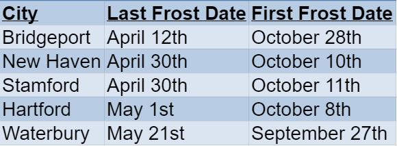 connecticut frost dates