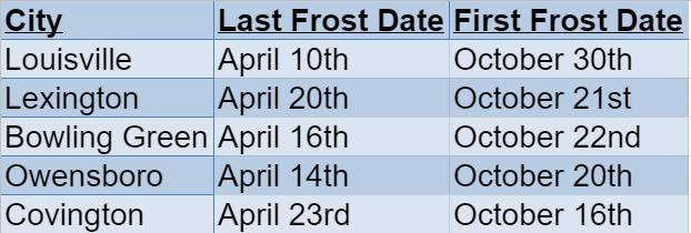 kentucky frost dates
