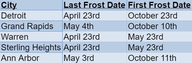 michigan frost dates