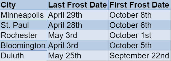 minnesota frost dates