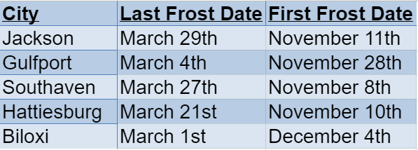 mississippi frost dates