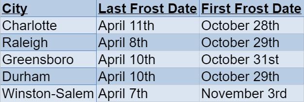 north carolina frost dates