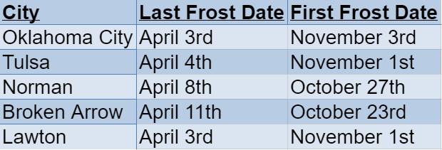 oklahoma frost dates