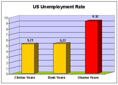 Unemployment rates, Clinton through Obama