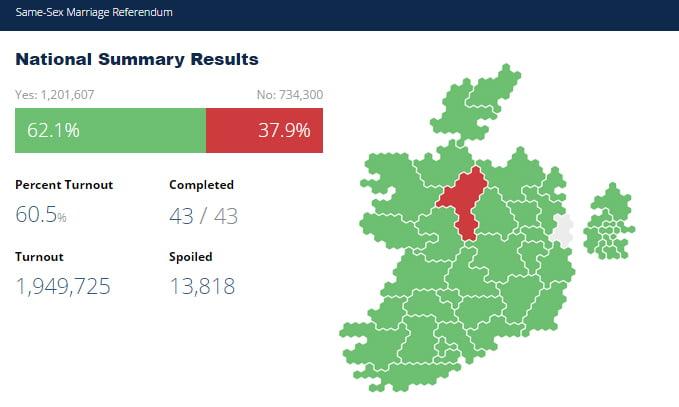 same sex marriage referendum results ireland