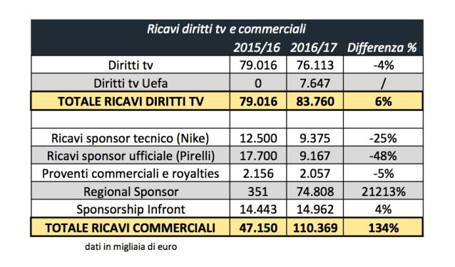 Ricavi Inter: 2015/16 - 2016/17