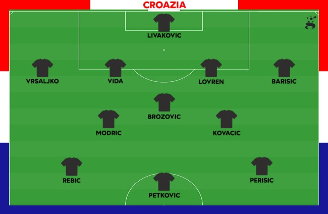 Probabile formazione della Croazia