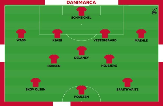 Probabile formazione della Danimarca
