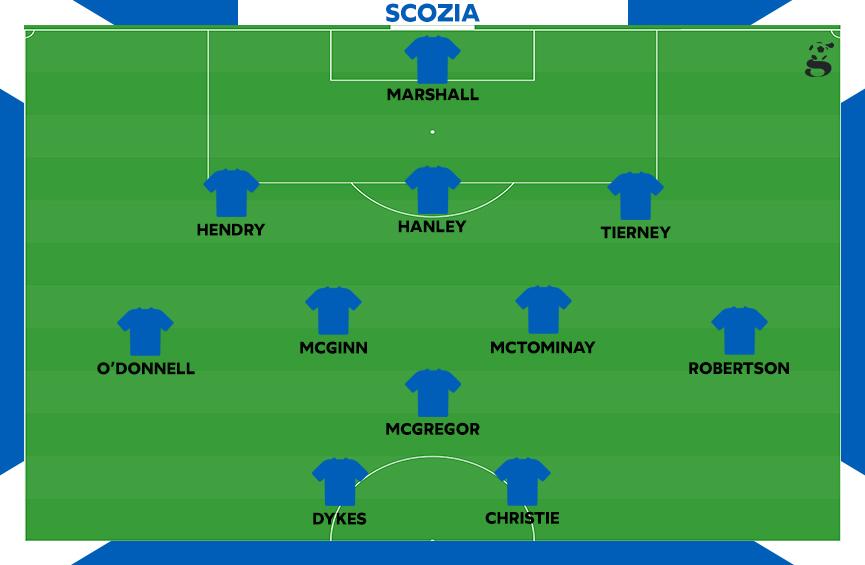 Probabile formazione della Scozia