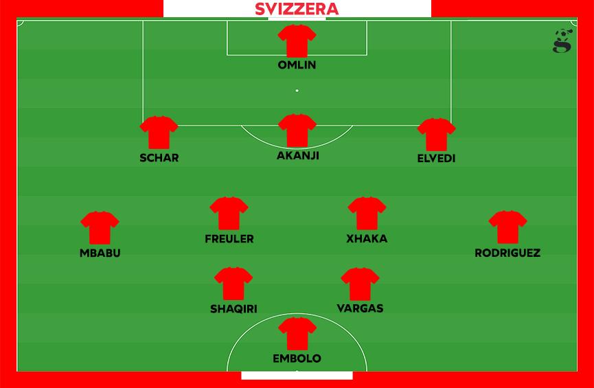 Probabile formazione della Svizzera