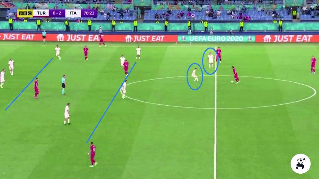 Qui è proprio Jorginho ad affiancare l'attaccante della Lazio, evidenti le due linee da quattro
