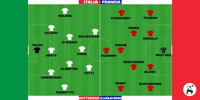 Europeo 2000: Le formazioni iniziali di Italia e Francia