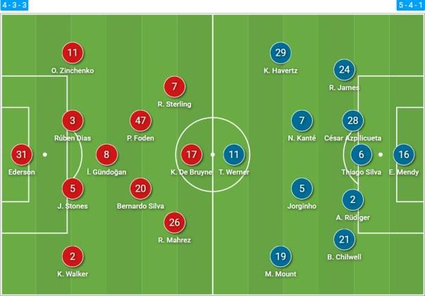 Formazioni iniziali di Manchester City e Chelsea