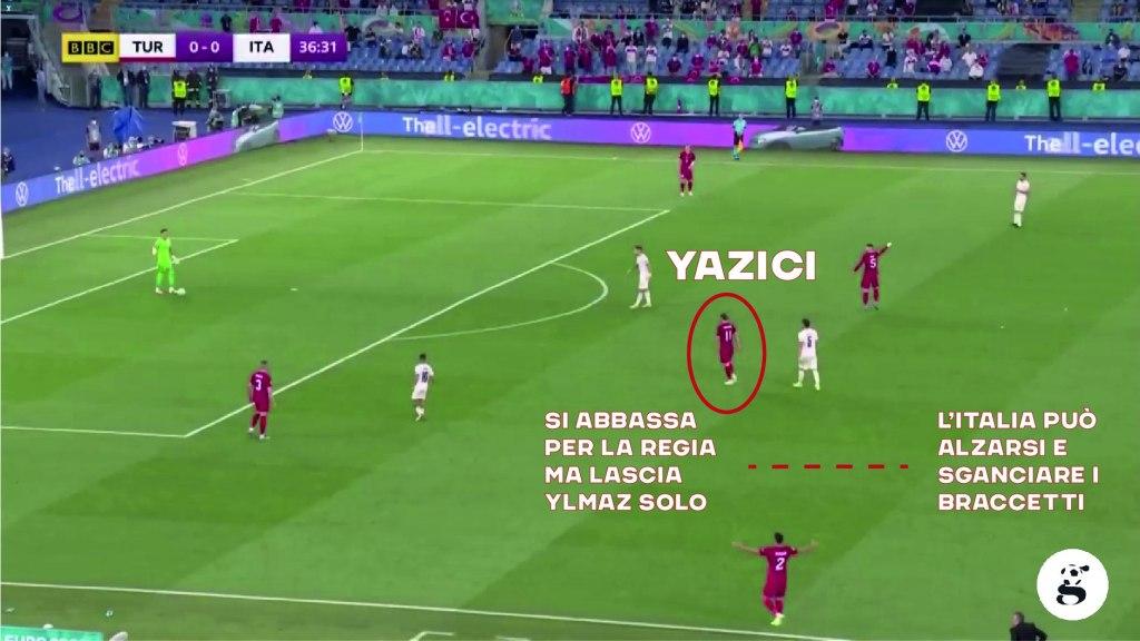 Yazici bassissimo con palla lasciata al portiere mentre il centrocampista centrale invita al lancio verso Yilmaz, controllato dalla difesa azzurra