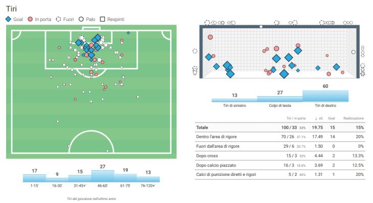 Per quanto sia piccolo il campione, 15 gol rispetto ai 19.75 previsti è un numero scoraggiante per quanto riguarda le sue capacità di conversione.