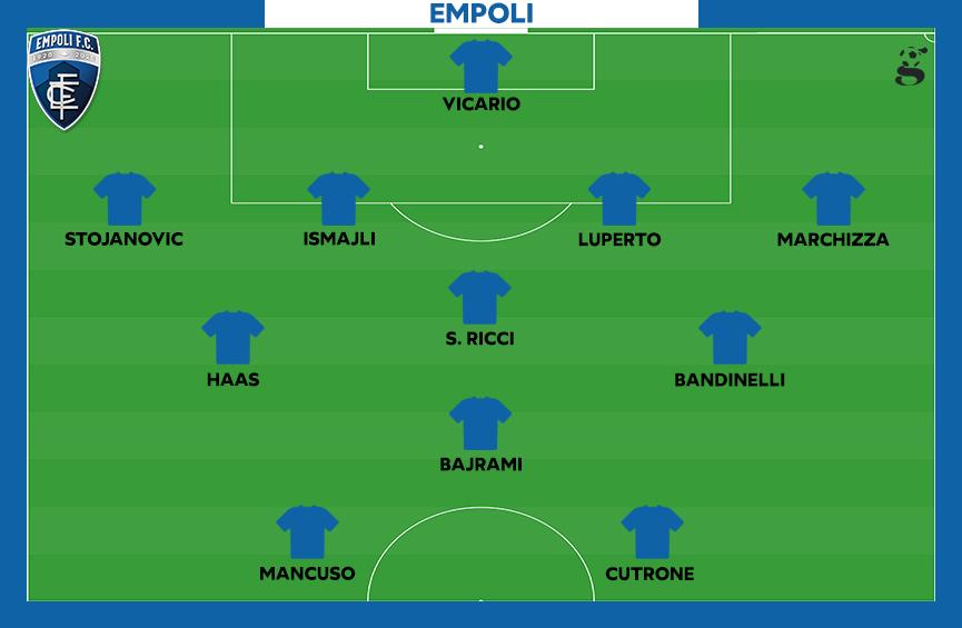 Probabile formazione dell'Empoli