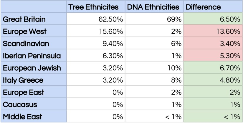 Ethnicity comparison - Sheet1