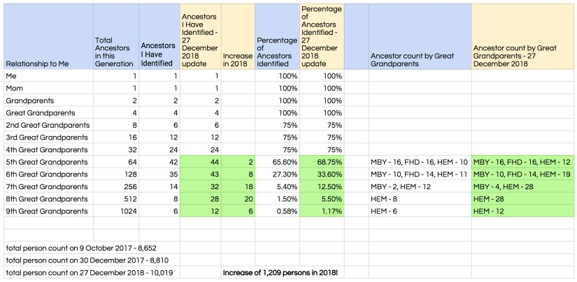 Maternal Ancestor Count, 27 September 2017 - 27 December 2018 public numbers