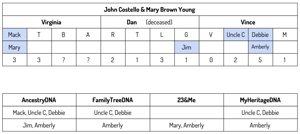 John Costello & Mary Brown Young Descendancy Chart (1)