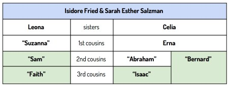 Isidore Fried descendants who have tested