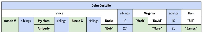 John Costello descendants who have tested